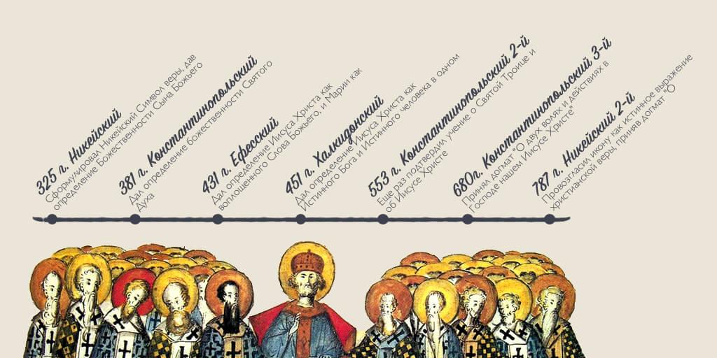 Схема семи вселенских соборов